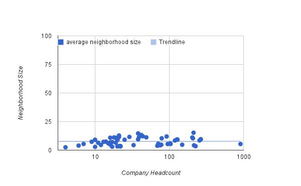 Average Neighborhood Size