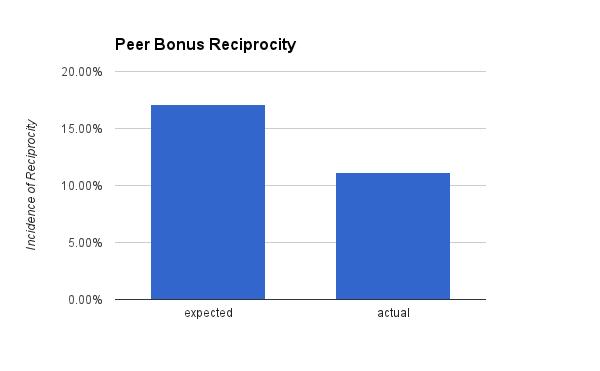 Peer Bonus Reciprocity