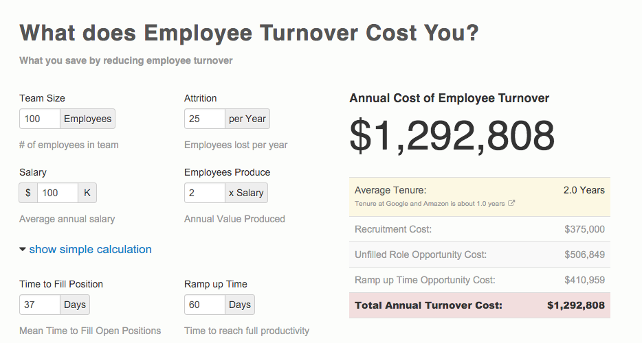 Cost of turnover calculator