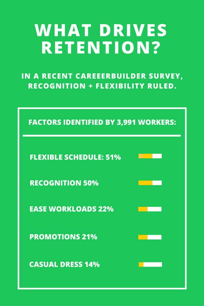 Recognition's impact on retention