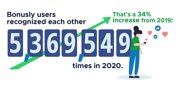 Bonusly users recognized each other 5,369,549 times in 2020. That's a 34% increase over 2019!