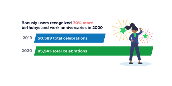 Bonusly users recognized 70% more birthdays and work anniversaries in 2020 than in 2019
