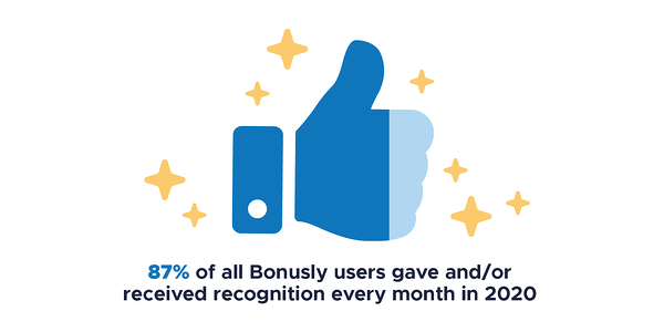 87% of all Bonusly users gave and/or received recognition every month in 2020