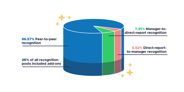 Pie chart showing that 86.57% of recognition in 2020 was peer-to-peer, 7.91% was top-down, 5.52% was direct-report-to-manager, and 26% of all recognition posts included add-ons