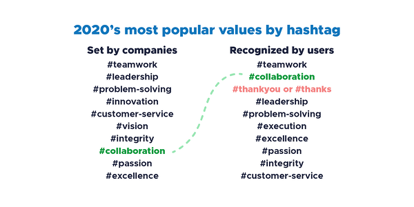 2020's most popular values by Bonusly hashtag. Set by companies: teamwork, leadership, problem solving, innovation, customer service, vision, integrity, collaboration, passion, excellence. Recognized by users: teamwork, collaboration, thank you or thanks, leadership, problem solving, execution, excellence, passion, integrity, customer service