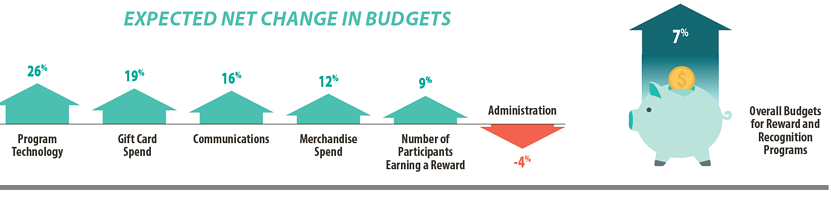 2021outlook---change-in-spend