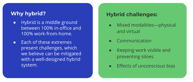 """Screenshot of a blue text box that reads """"Why hybrid? Hybrid is a middle ground between 100% in-office and 100% work from home. Each of these extremes present challenges, which we believe can be mitigated with a well-designed hybrid system."""" To the right, a green text box reads """"Hybrid challenges: Mixed modalities—physical and virtual; Communication; Keeping work visible and preventing silos; Effects of unconscious bias"""""""