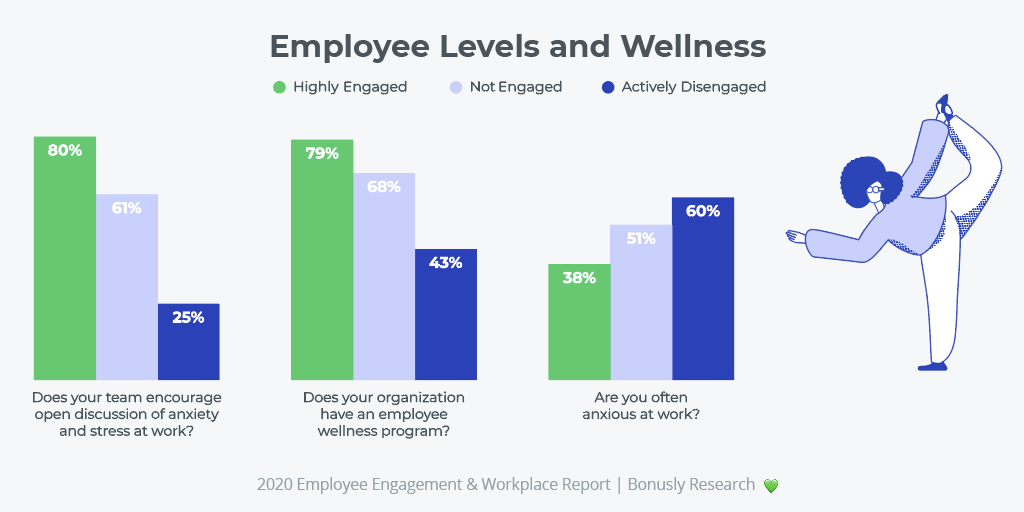 employee levels and wellness