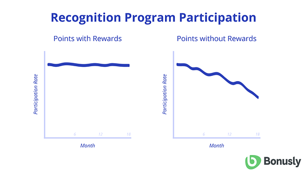 Blog - Rewards Budgeting