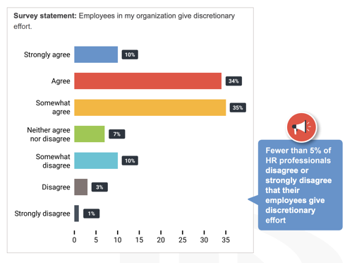 employee-engagement-bar-graph