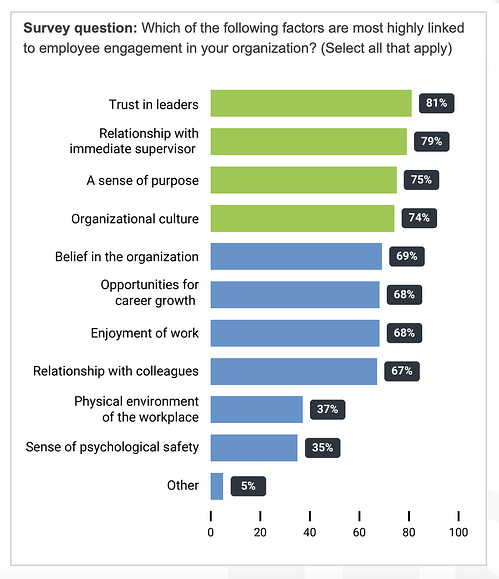 leaders-influence-on-employee-engagement-barchart