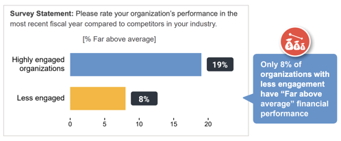 highly-engaged-orgs-discal-performance-chart