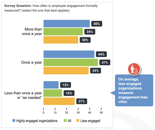 how-often-employee-engagement-measured-chart