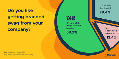"""Bonusly asked 300 full-time employees in the US if they like getting branded swag from their companies. 58.2% said """"Yes! Give me all of the things free and branded,"""" 28.4% said """"I could take it or leave it,"""" and 13.4% said """"No, I don't need more stuff"""""""