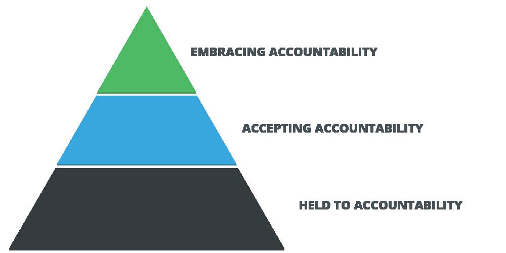 accountability pyramid-1.png