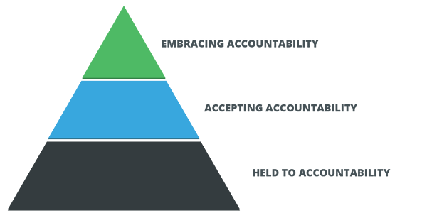 accountability pyramid-1.png
