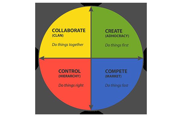 competing-values-framework