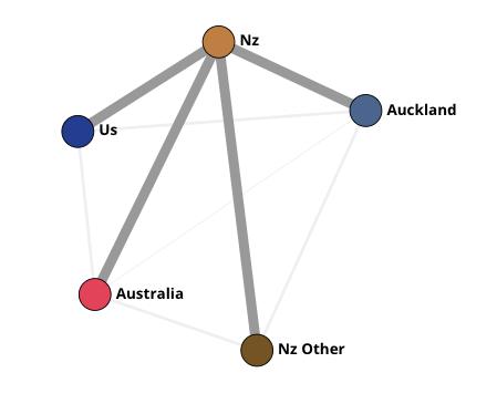 global org graph