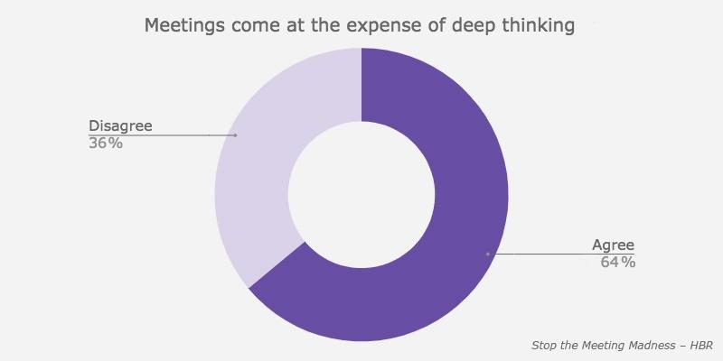 meetings-deep-thinking