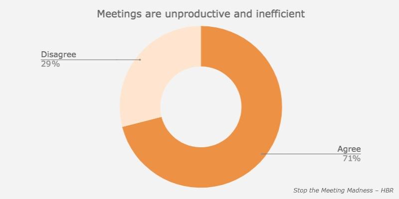 meetings-unproductive-inefficient