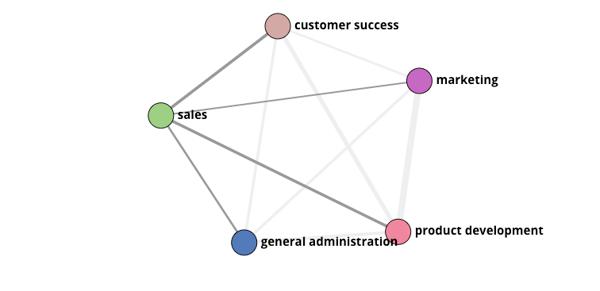 org-graph-sales-marketing