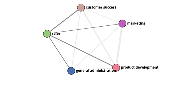 org-graph-sales-marketing