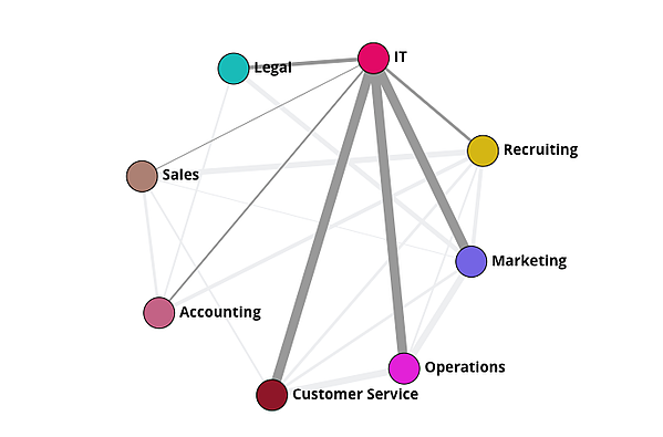 org_graph_most_connected_department
