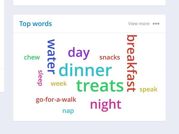 top-words-chart